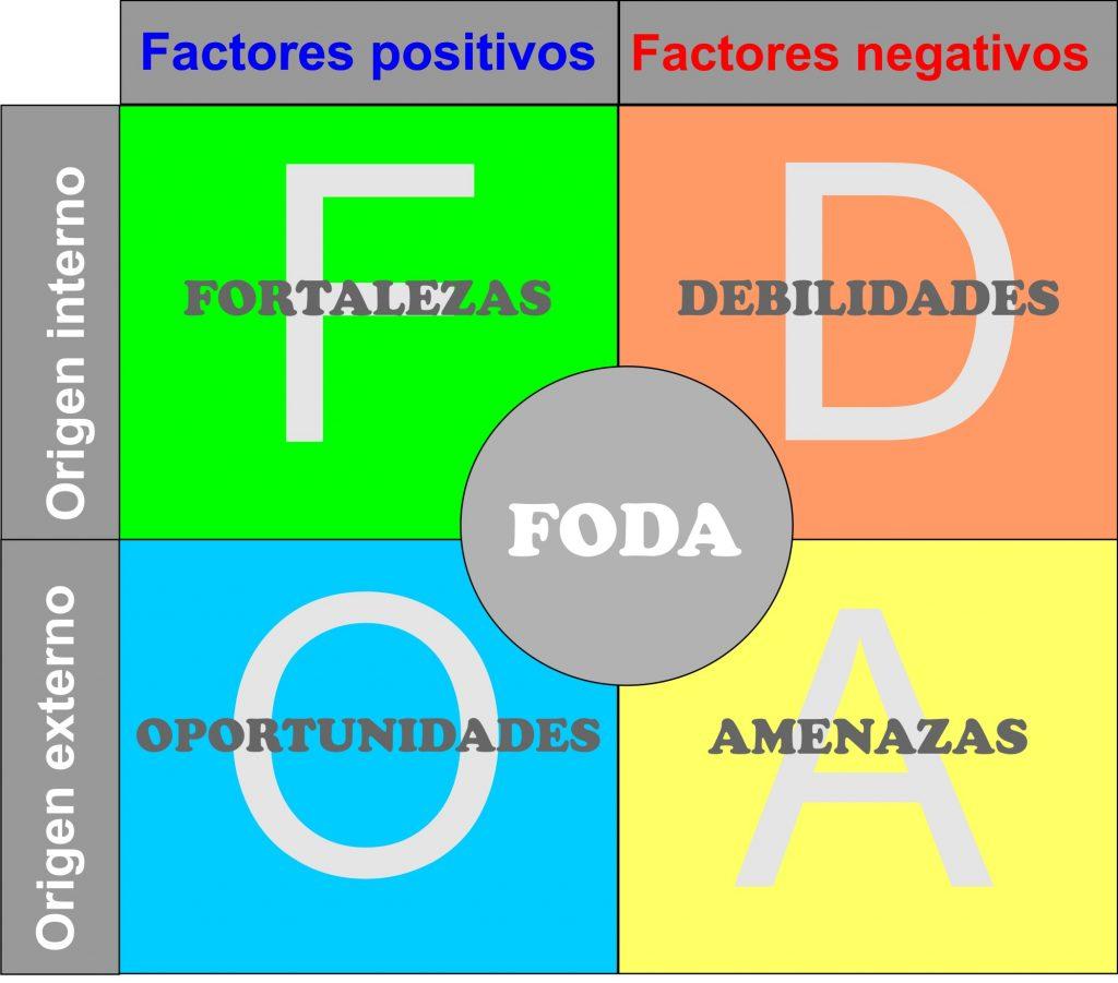 ¿Qué es la Matriz FODA y cómo se crea?